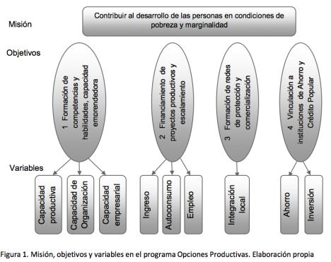Indicadores A. Fuentes